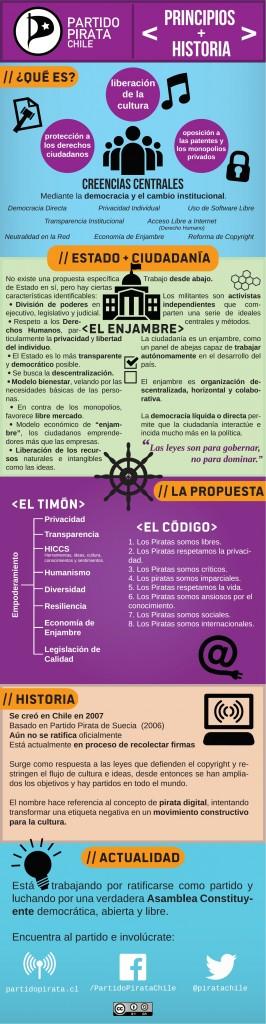 Infografía Partido Pirata 2